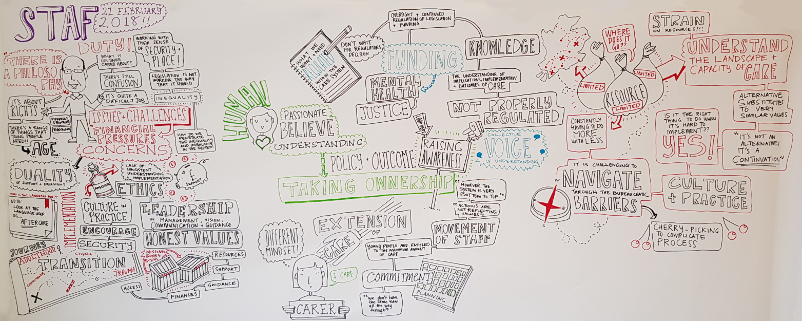 Graphic facilitation from Implications of Continuing Care Focus Group